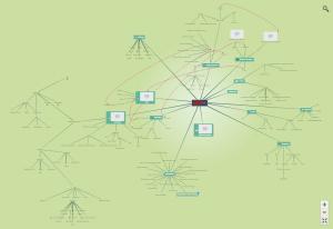 Mapa mental de planejamento da nova versão