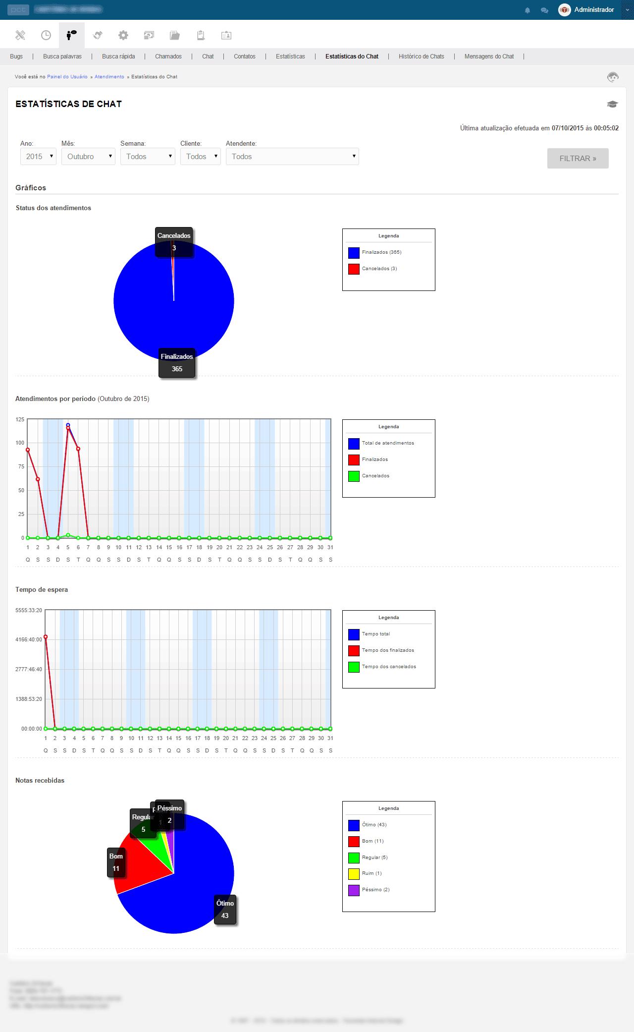 tela-graficos-pct-chat