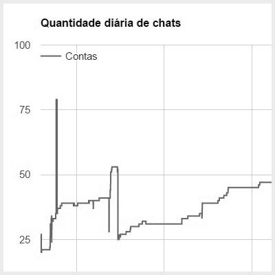 Monitoramento da quantidade de chats atendidos por dia