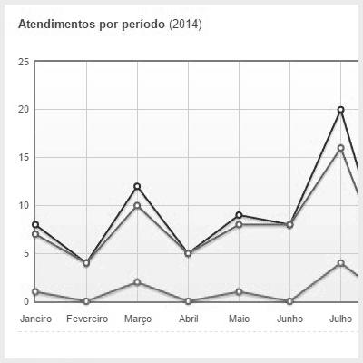 Correção da inconsistência no relatório de estatísticas
